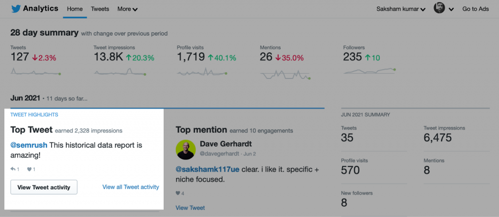 Twitter Analytics to find the most popular tweets